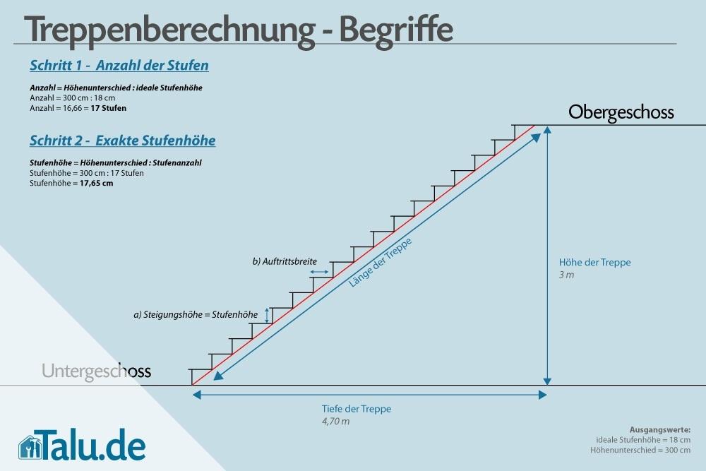 Treppenstufen Berechnen Formeln Zur Treppenberechnung Talude