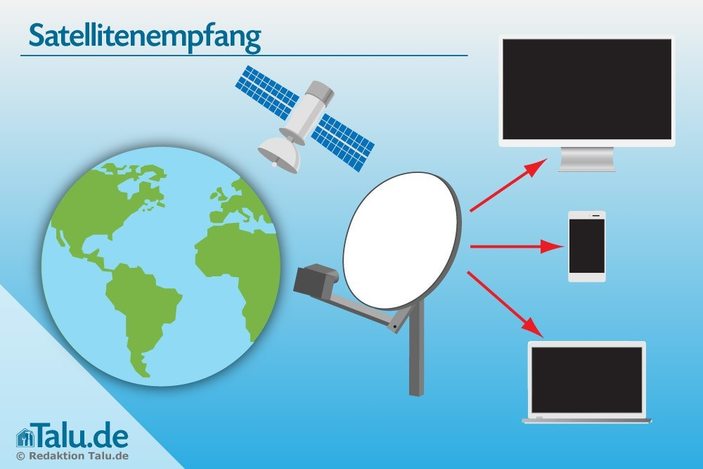 Satellitenempfang