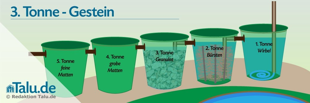 Tonne 3 - Filtern durch Gestein