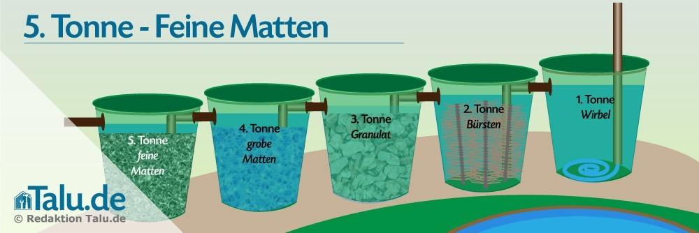 Tonne 5 - Filtern mit feinen Filtermatten