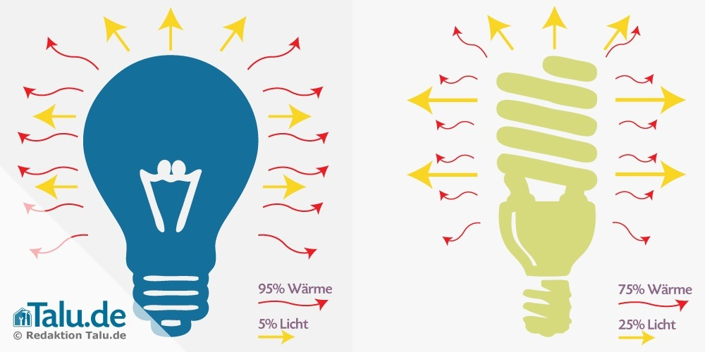 Energieverwendung im Vergleich