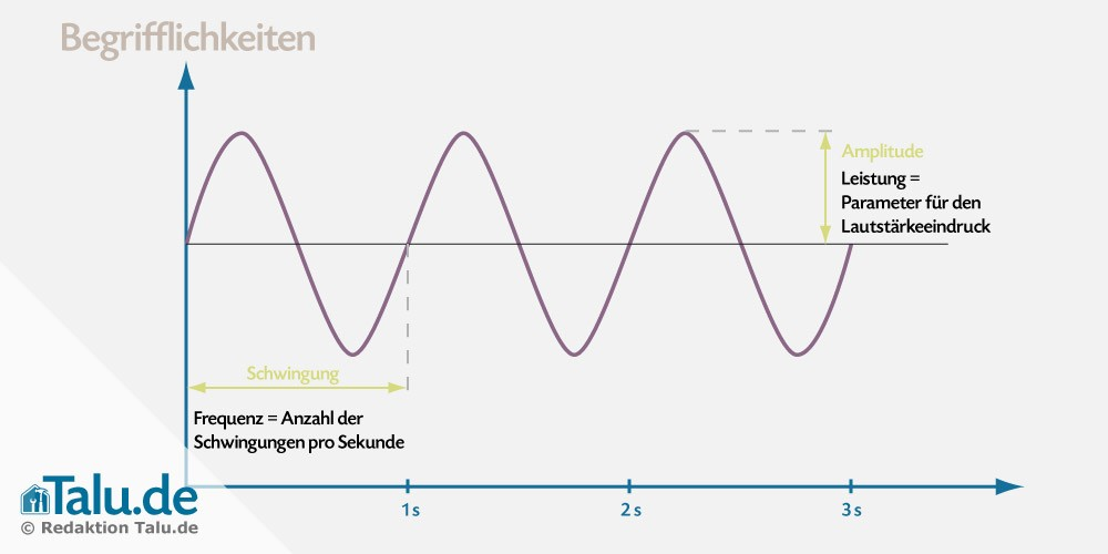 Frequenzen Begriffe