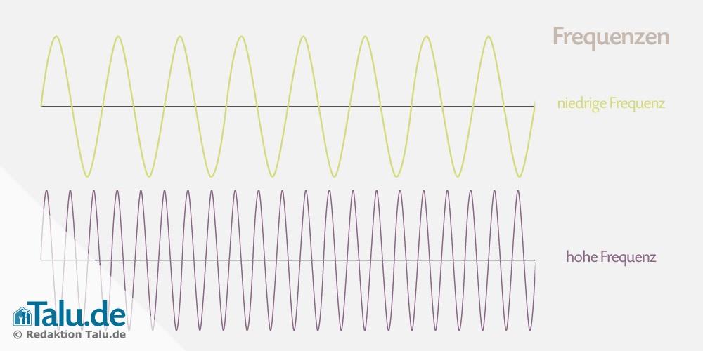 Unterschiedliche Frequenzen