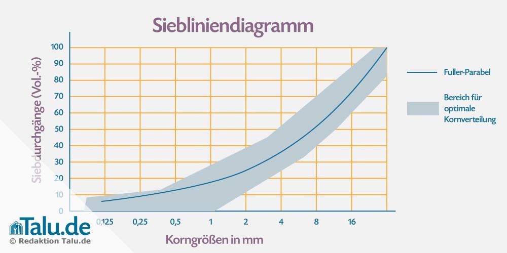 Siebliniendiagramm