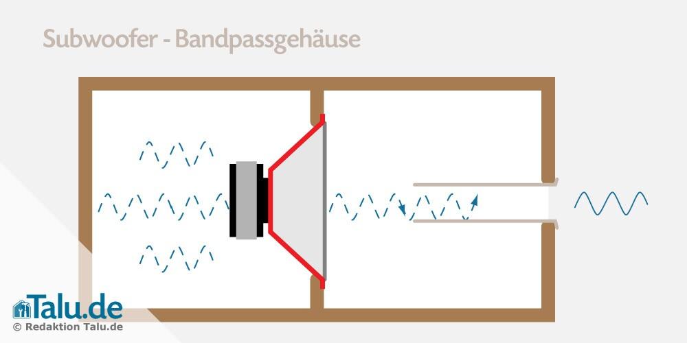 Subwoofer Bandpassgehäuse