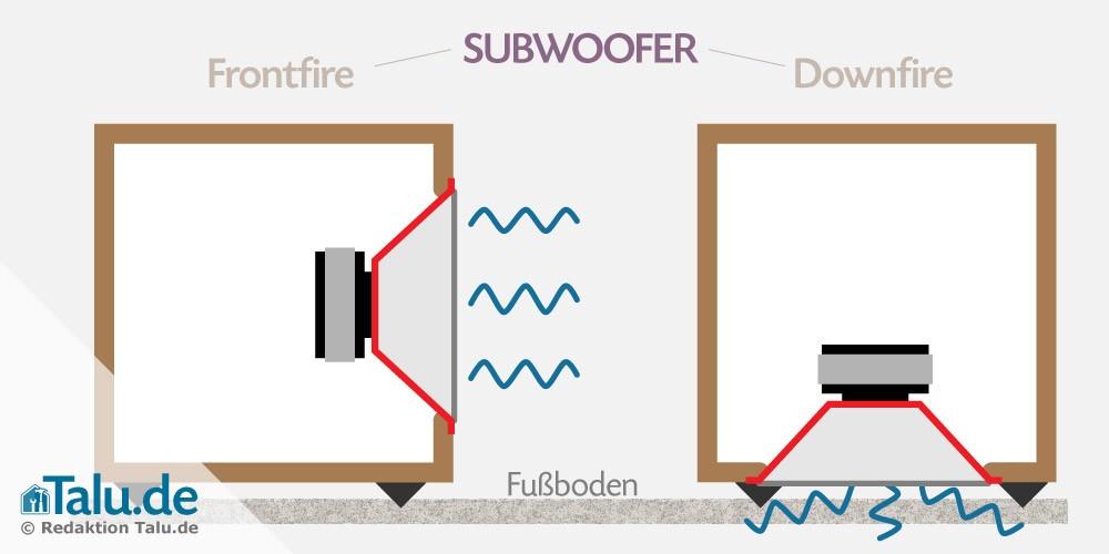 Subwoofer - Frontfire und Downfire