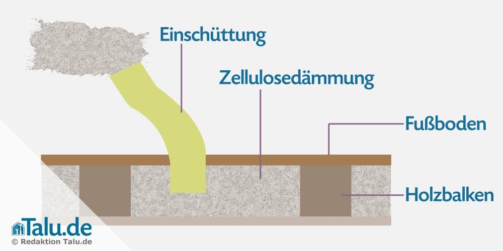 Zellulosedämmung