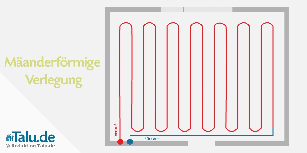 Aufbau einer Fußbodenheizung - Mäanderförmige Verlegung