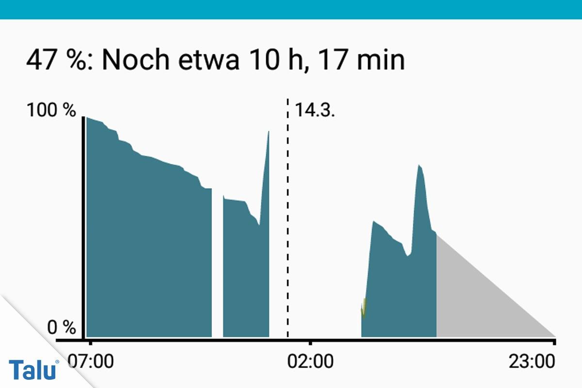 Akkuverbrauch vom Smartphone