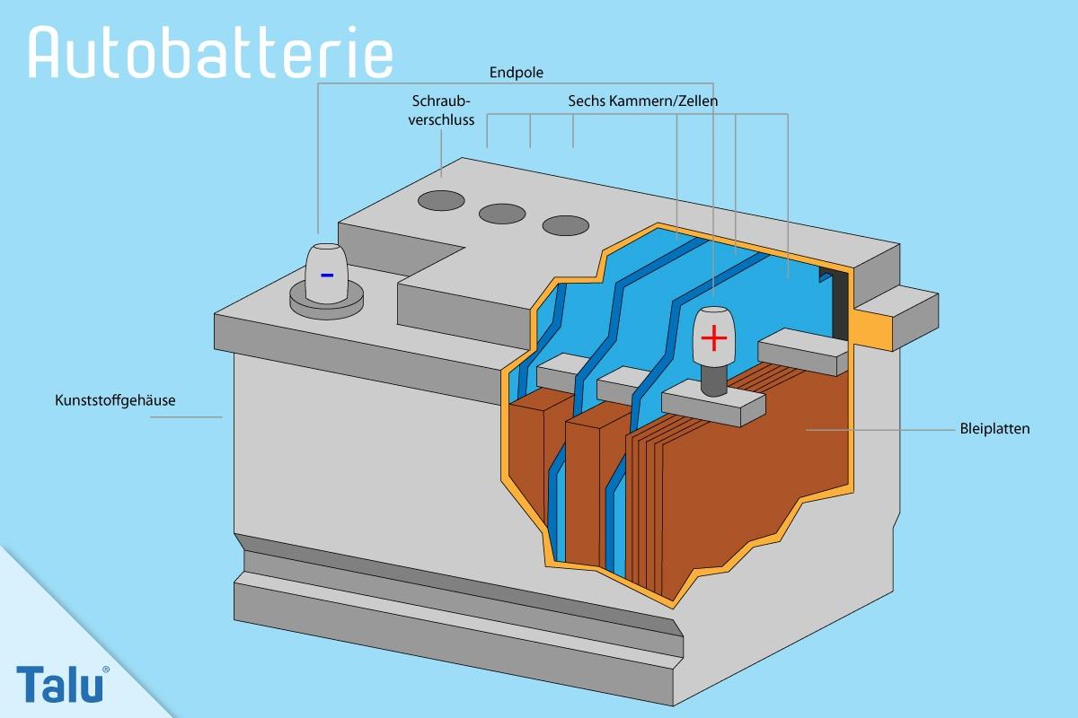 Aufbau einer Autobatterie