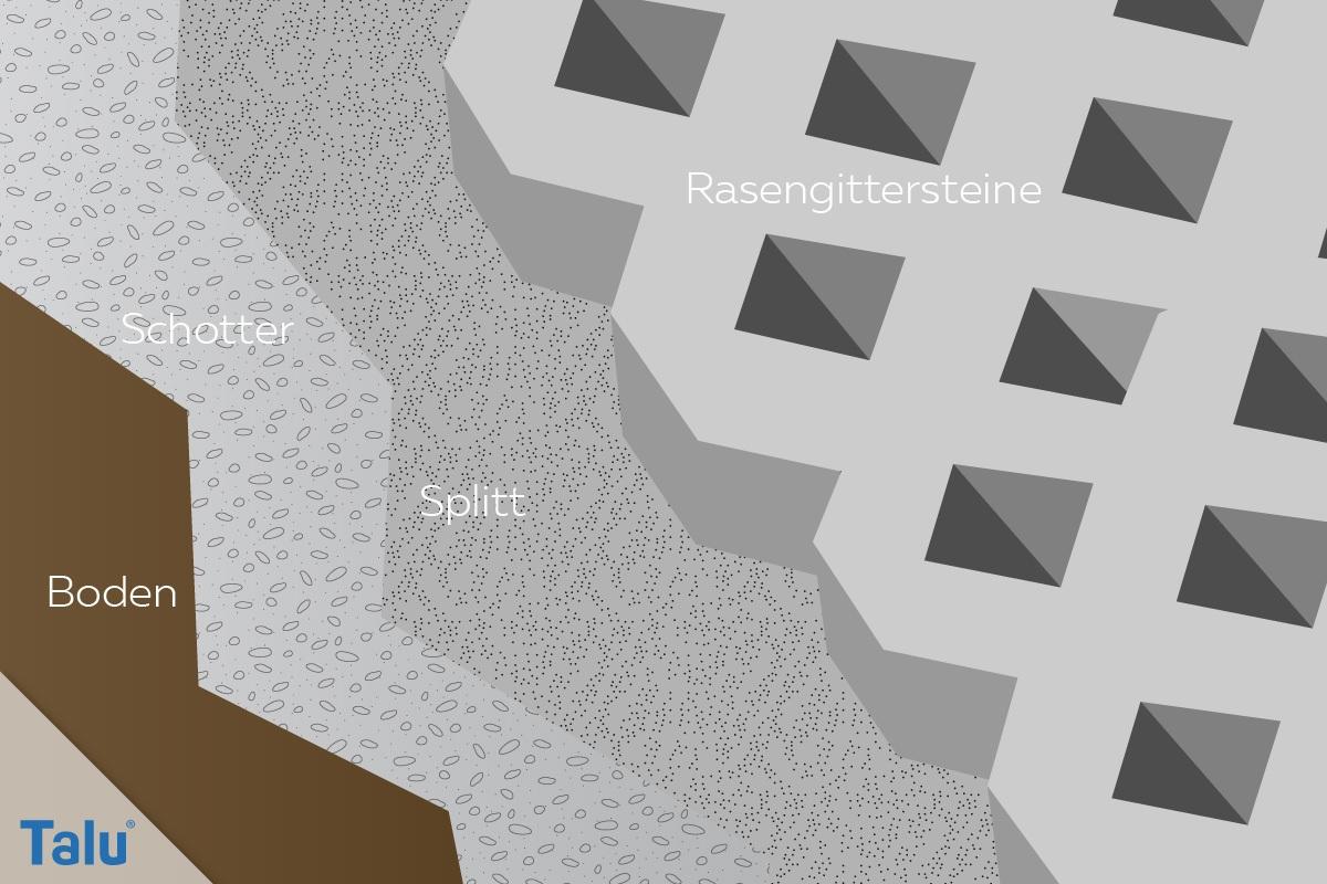 Aufbau Rasengittersteine