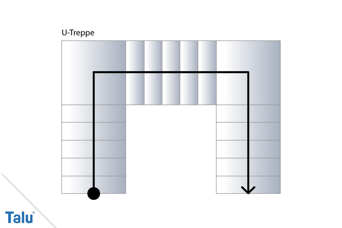 U-Treppe