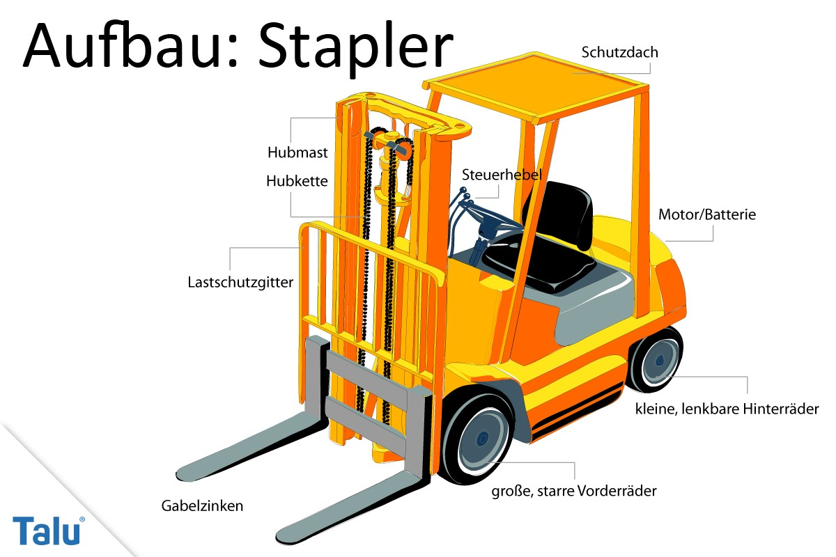 Aufbau: Stapler