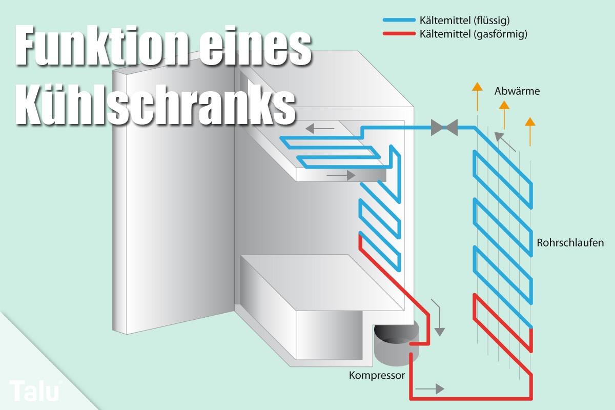 Funktion eines Kühlschrankes