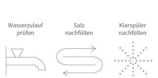 Symbole bei Spülmaschine