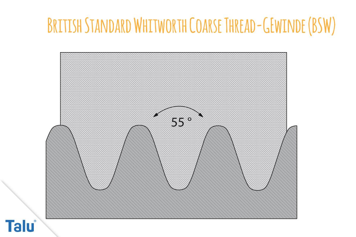 British Standard Whitworth Coarse Thread-Gewinde (BSW)