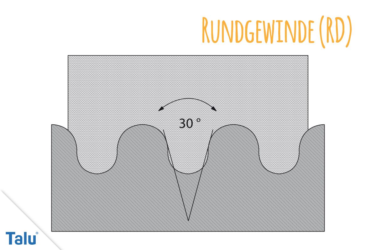 Rundgewinde