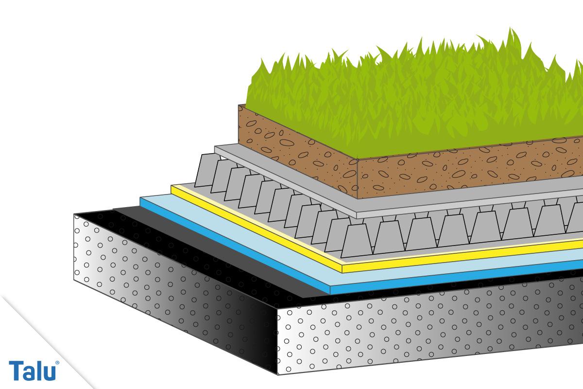 Garagendach Begrünen garagendach begrünen – anleitung und tipps zur dachbegrünung - talu.de