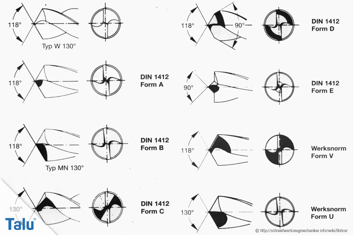 Sehr Metallbohrer-Wiki: alle Arten, Preise + Infos zum Erkennen - Talu.de OO78