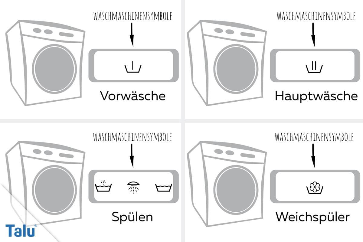 Symbole an der Waschmaschine, Vorwäsche bis Weichspüler