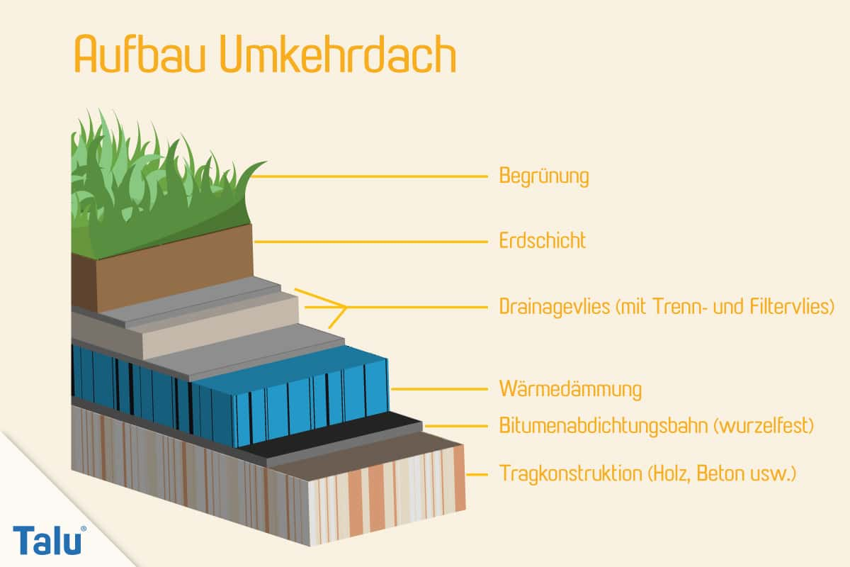 Flachdachsanierung selber machen, Flachdachabdichtung, Aufbau eines Umkehrdachs