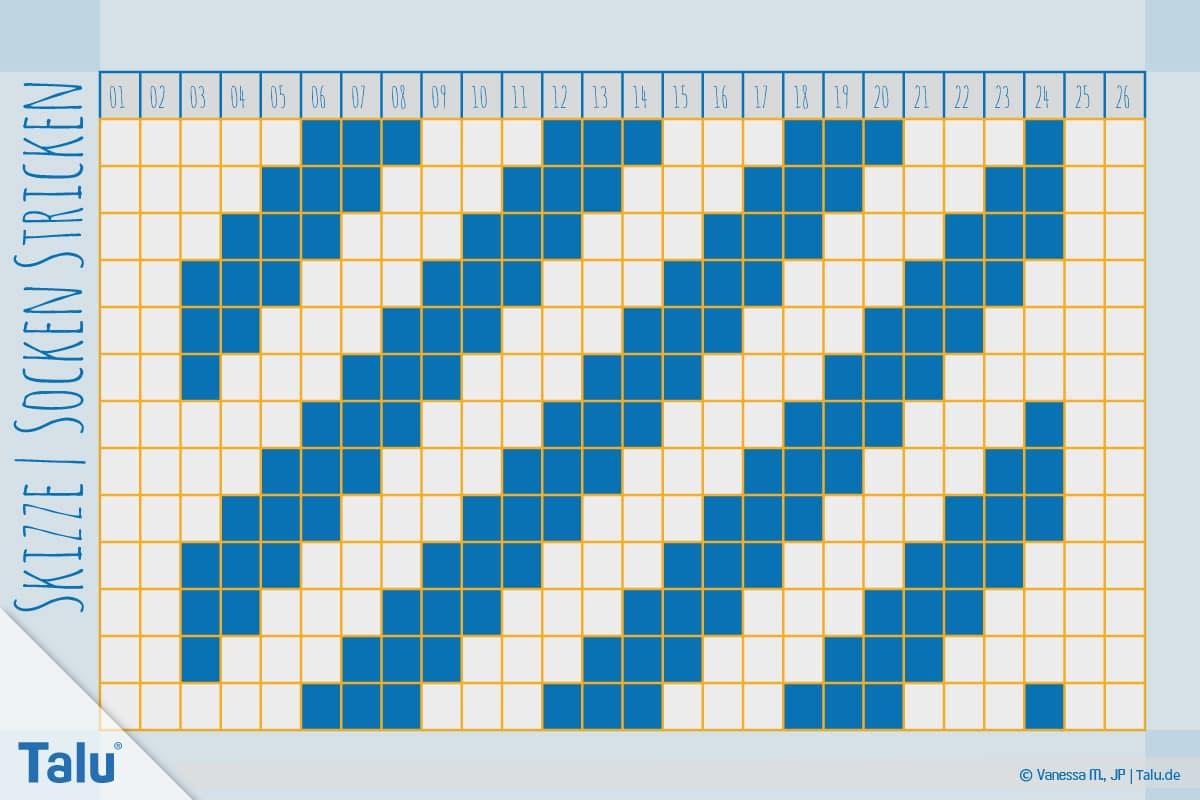 Socken stricken mit Rundstricknadel, Skizze fürs Rechts-Links-Muster