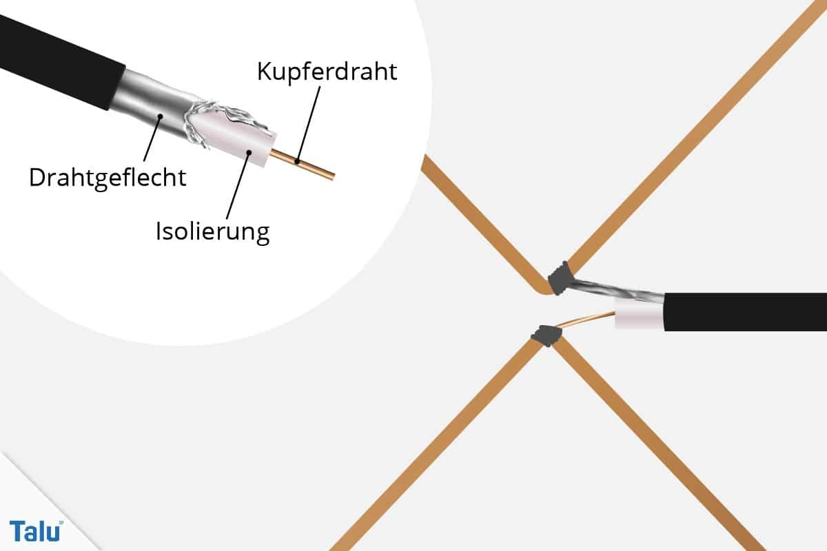 DVB-T-Antenne selber bauen
